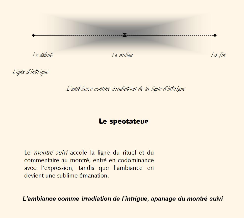 Xavier de France Montre suivi