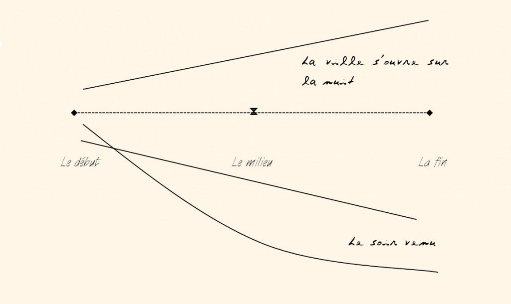 Composition des lignes